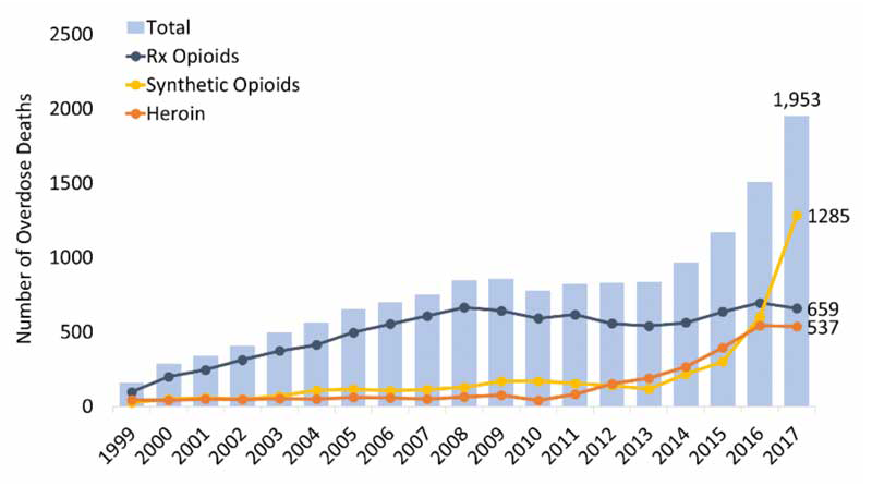 Figure 1. Number of overdose deaths involving opioids in North Carolina, by opioid category. Drug categories presented are not mutually exclusive, and deaths might have involved more than one substance. Source: CDC WONDER.