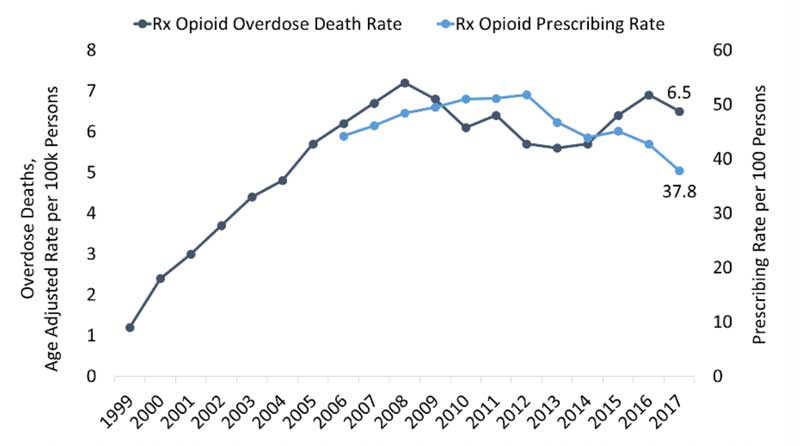 Figure 2. North Carolina rate of overdose deaths involving prescription opioids and the opioid prescribing rate. Source: CDC and CDC WONDER.